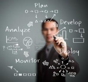 Strategy cycle plan